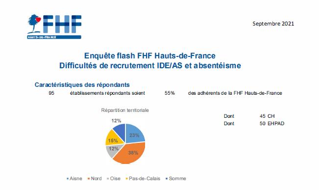 Enquête flash FHF Hauts-de-France – Postes vacants IDE et AS / Absentéisme